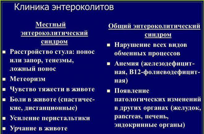 Клиника энтероколитов