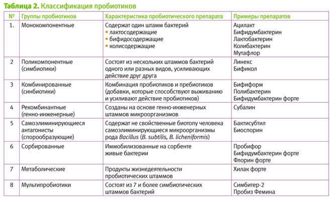 Классификация прибиотиков