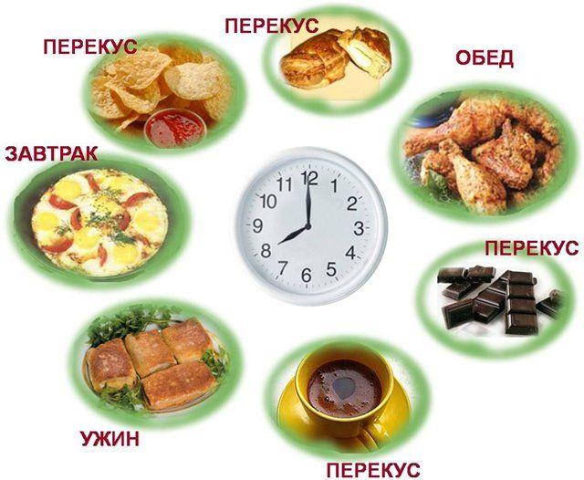 Правильное питание для нормальной работы пищеварительной системы