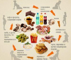 Продукты, вызывающие изжогу при беременности