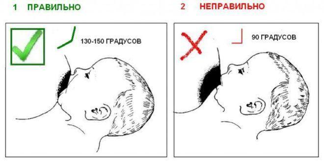 Положение ребенка при кормлении грудью