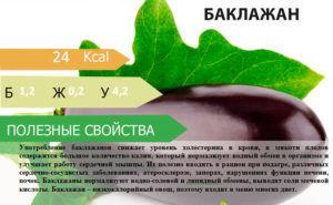 Полезные свойства баклажана