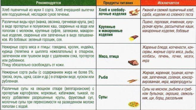 Диета №5 при панкреатите