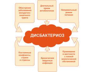 Причины развития дисбактериоз