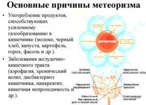 Основные причины метеоризма