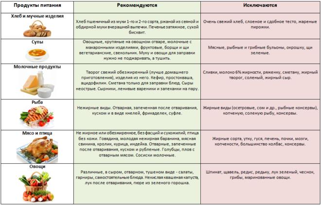 Рекомендации по выбору продуктов при панкреатите