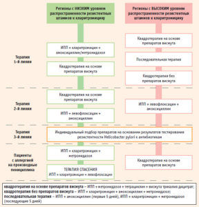Схемы эрадикационной терапии H. pylori