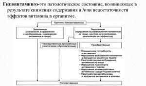 Гиповитаминоз при стеатореи