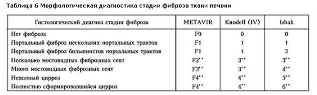 Классификация фиброза