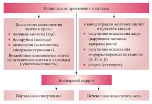 Клинические проявления холестаза