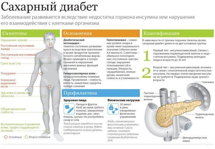 Сахарный диабет является причиной развития фиброза