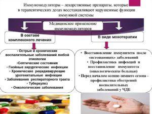 Иммуномодуляторы для лечения гастроэнтерита