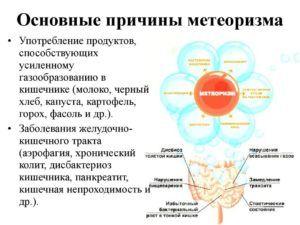 Одной из причин грыжи пищевода является метеоризм