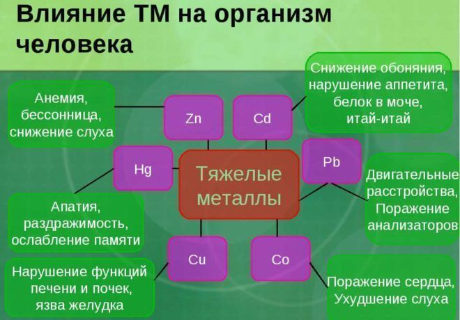 Отравление тяжелыми металлами