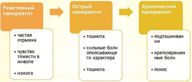 Фазы развития панкреатита